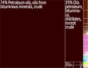 Venezuela Export Treemap