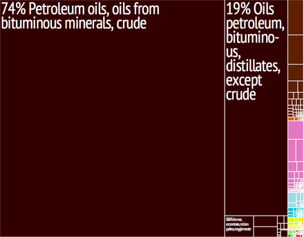Graphical depiction of Venezuela's product exports in 28 color-coded categories Venezuela Export Treemap.png