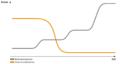 Vergleich idealtypischer Kostenverläufe über Zeit.png
