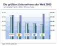 Weltunternehmen Gewinn vs Einkommen.PNG