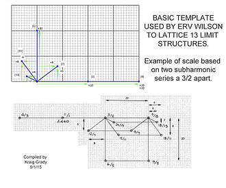 Lattice (music) - Wilson template for mapping higher limit systems