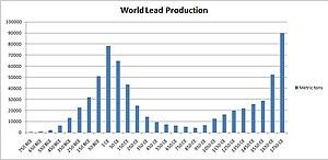 Roman economy - Image: World Lead Production
