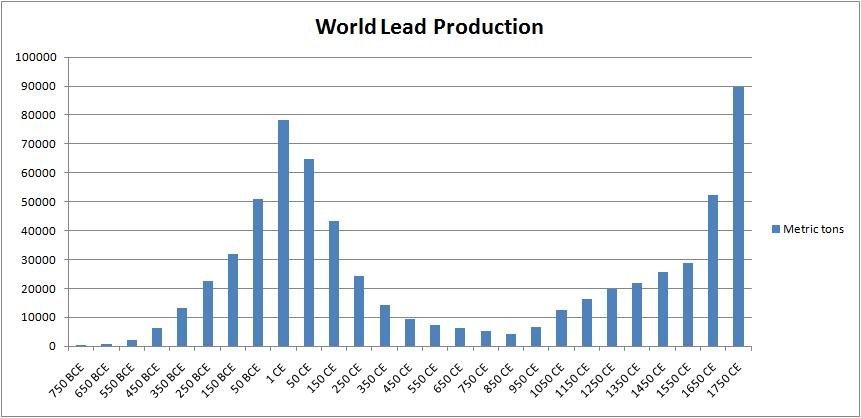 World Lead Production