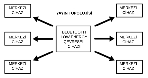 Bluetooth Low Energy - Vikipedi
