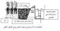 الشكل (2-7-1) يوضح ترتيبات المخرج في التدفق الأفقي.png
