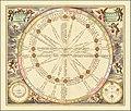1660 celestial chart illustrating the Sun's orbit around the Earth.jpg