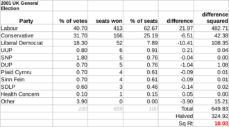 United Kingdom general election, 2001 - The disproportionality of the house of parliament in the 2001 election was 18.03 according to the Gallagher Index, mainly between Labour and the Liberal Democrats.
