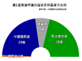 2010 Kaohsiung Councilmen Election.png