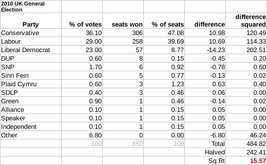 2010 UK General Election Gallagher Index