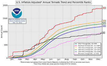 A graph showing six different colored lines, each representing a different tornado count statistic. Three of these lines are percentile lines, two are record lines, and one shows the number of tornadoes over time in 2012.