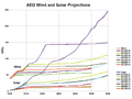 AEO wind and solar capacity projections.png
