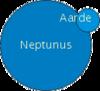Aarde Neptunus.png