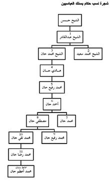 إمارة بستك العباسية ويكيبيديا