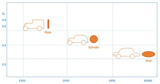 Drag coefficient - Time history of aerodynamic drag of cars in comparison with change in geometry of streamlined bodies (blunt to streamline).