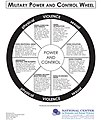 An illustration shows a variety of behaviors explaining different types of abuse on a military power and control wheel for the National Center on Domestic and Sexual Violence aboard Marine Corps Air Station 111103-M-LS108-001.jpg