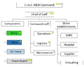 Andaman and Nicobar Command structure.png