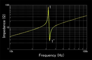 Resonant inductive coupling - Two resonances as a pair are observed