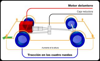 Tracci 243 N En Las Cuatro Ruedas Wikipedia La Enciclopedia
