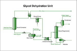 Glycol dehydration - An example process flow diagram for this system