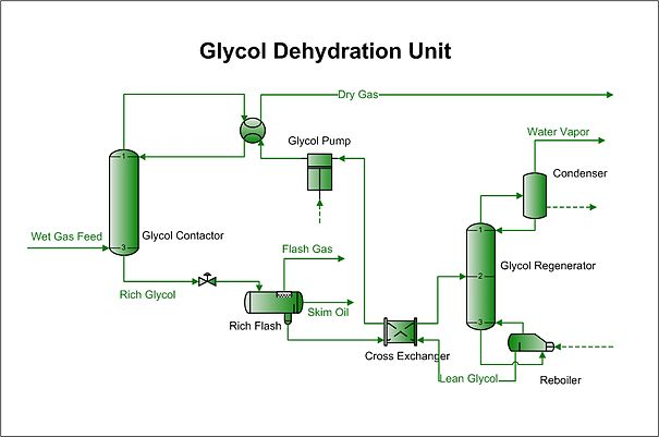 Glycol Dehydration Wikipedia