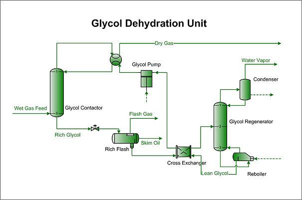 Glycol Dehydration