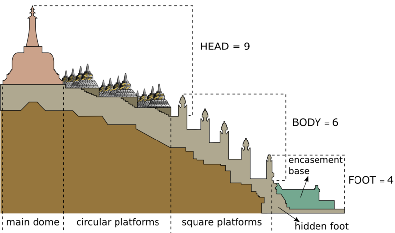 File:Borobudur Half Cross Section.png