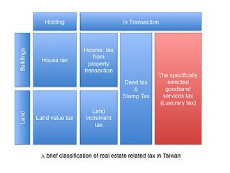 Taxation in Taiwan - Brief classification of real estate related tax in Taiwan