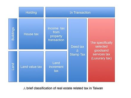 Brief classification of real estate related tax in Taiwan Brief classification of real estate related tax in Taiwan.jpg