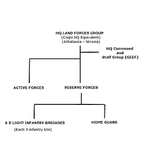 Cypriot National Guard - Over- simplified Organisational Structure of Cyprus National Guard.