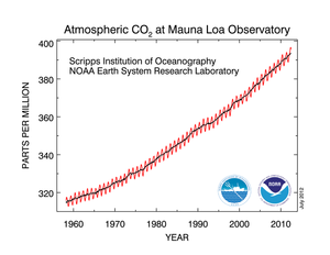 Chart of CO2 concentration in atmosphere 1960-2012