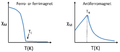 Chi vs T ferromagnet.png