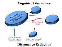 Cognitive Dissonance (Festinger)