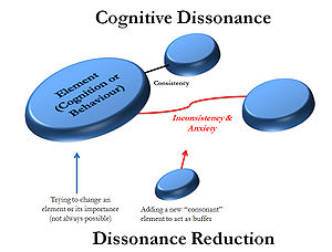 A diagram of cognitive dissonance theory