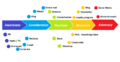 Customer journey with touchpoints English.png