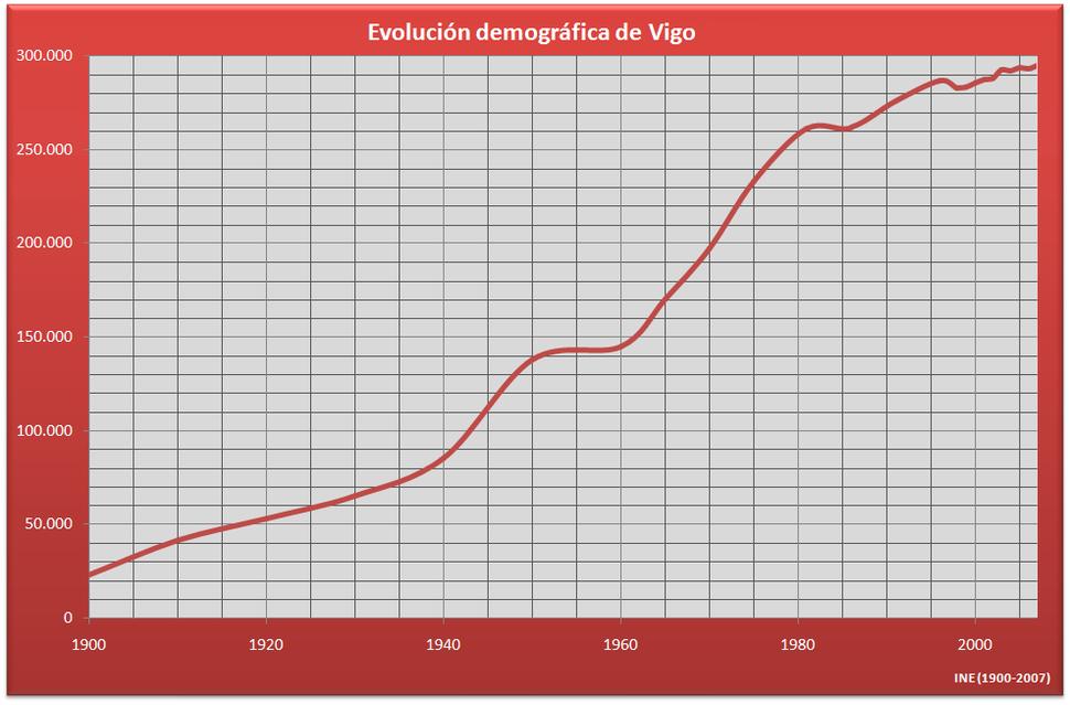 Demografía Vigo (Galiza)