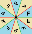 Dihedral symmetry domains 5.png