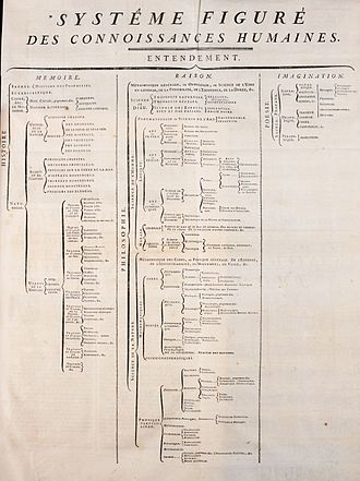 "Encyclopédie - Fig. 3: ""Figurative system of human knowledge"", the structure that the Encyclopédie organised knowledge into. It had three main branches: memory, reason, and imagination."