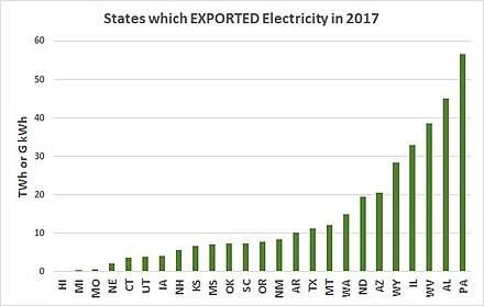 2017 states exporting electricity EXPORT States.jpg