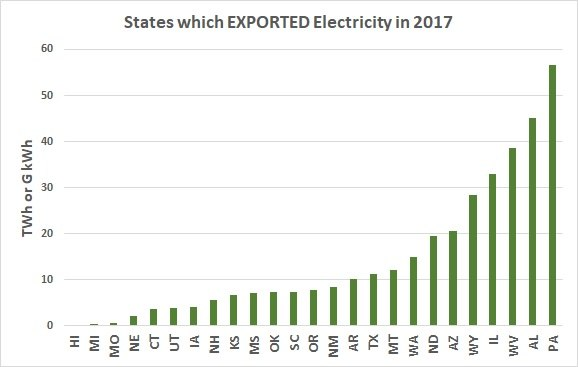 EXPORT States