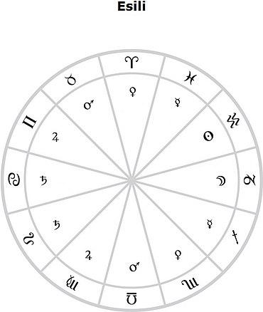 Esilio astrologia wikipedia - Gemelli diversi wikipedia ...