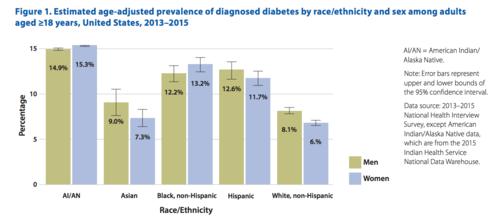 Szacunkowa częstość występowania zdiagnozowanej cukrzycy, skorygowana względem wieku, według rasy lub pochodzenia etnicznego i płci wśród dorosłych w wieku 18 lat lub starszych, Stany Zjednoczone, 2013 do 2015.png