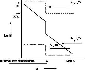 Kolmogorov structure function - Image: Estimator