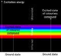 Excitation in UV-vis.png
