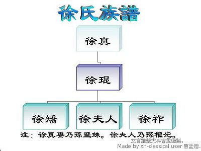 Family Tree of Xu.JPG