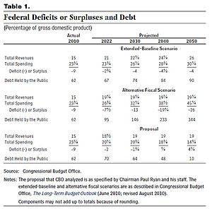 The Path to Prosperity - U.S. federal deficits, surpluses, and debt under various plans.