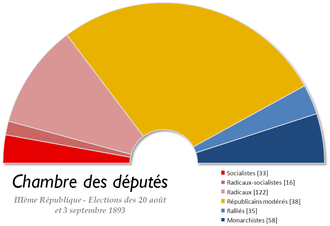 French legislative election, 1893 - Image: France Chambre des deputes 1893