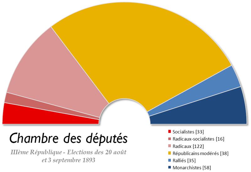 Fichier:France Chambre des deputes 1893.png
