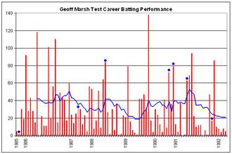 Geoff Marsh - Geoff Marsh's Test career batting performance.