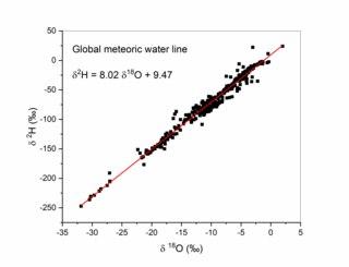 Global meteoric water line