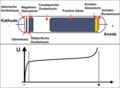 Glow-discharge-schematic-de.png